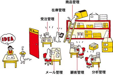 受注管理・在庫管理・商品管理・顧客管理・分析管理・メール管理