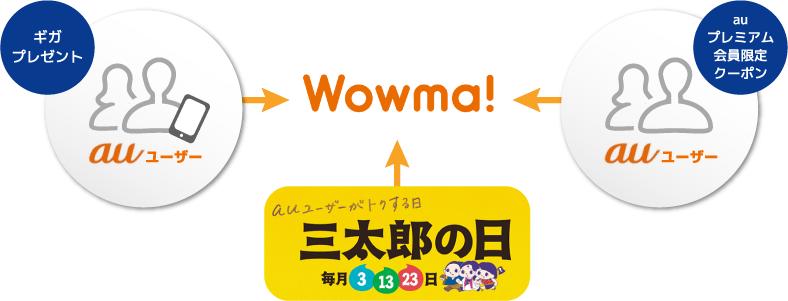 auユーザーをWowma!へ誘導