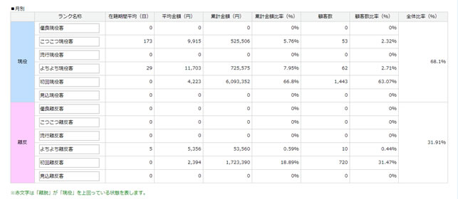 分析結果の表