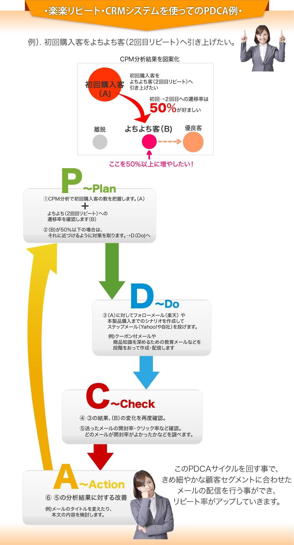 アシスト店長・分析システムを使ってのPDCA例