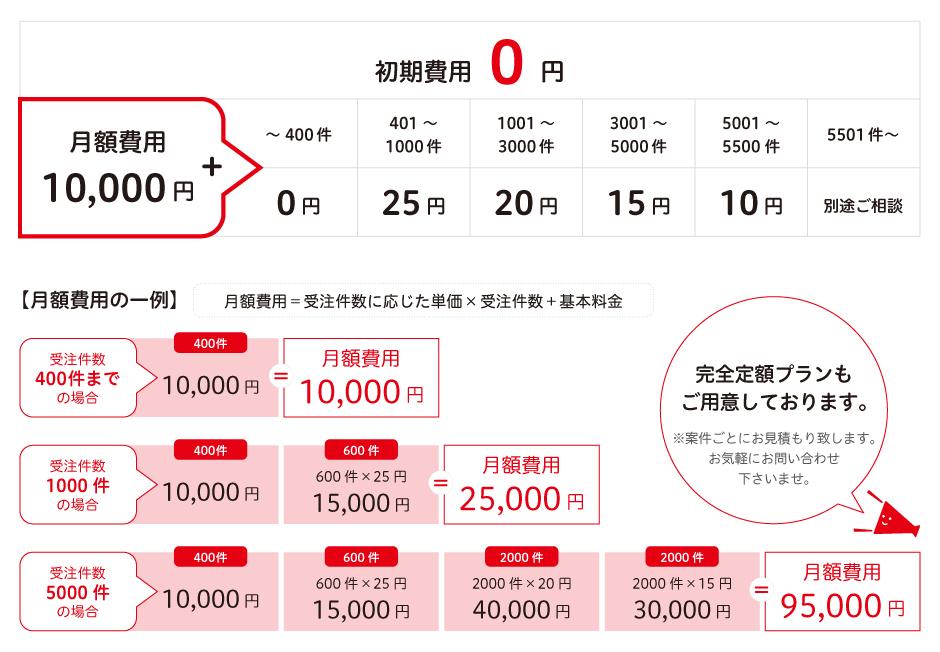 従量課金プラン:初期費用0円